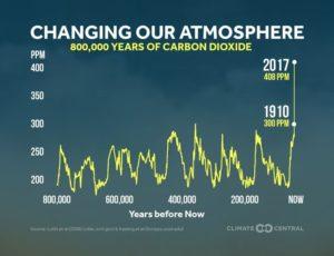 Übersicht 800.000 Jahre CO2