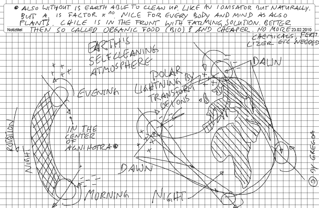 Early sketch of self-renewal of the atmosphere. 1991 seen in a dream as shown on the right.